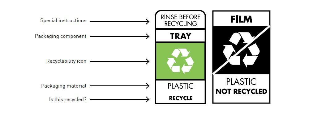 Binary on pack recycilng label
