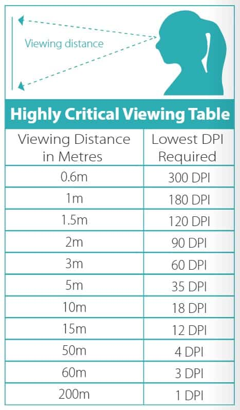 Midcomp viewing distance table ED